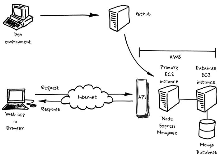 webapp on AWS github