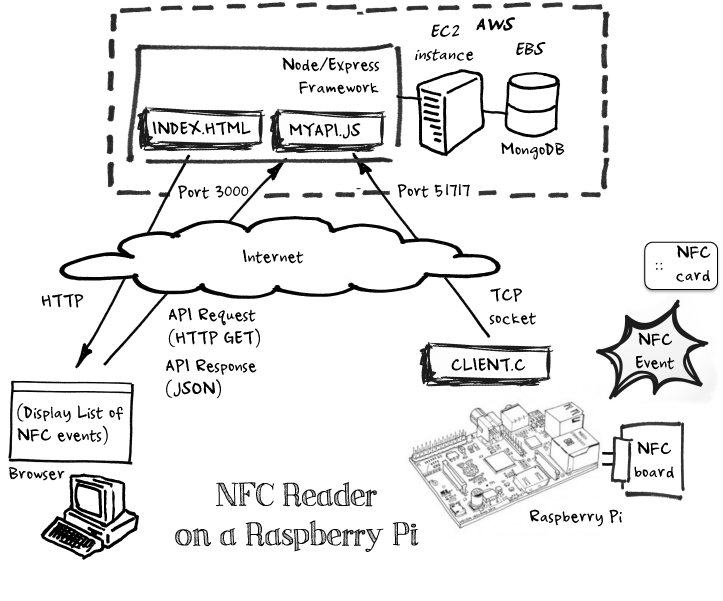 RPi_NFC ARCHITECTURE